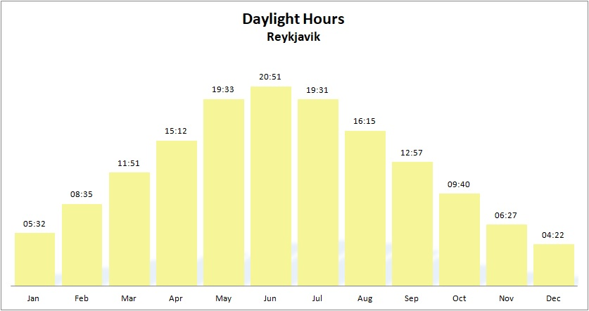 Average daylight hours Iceland