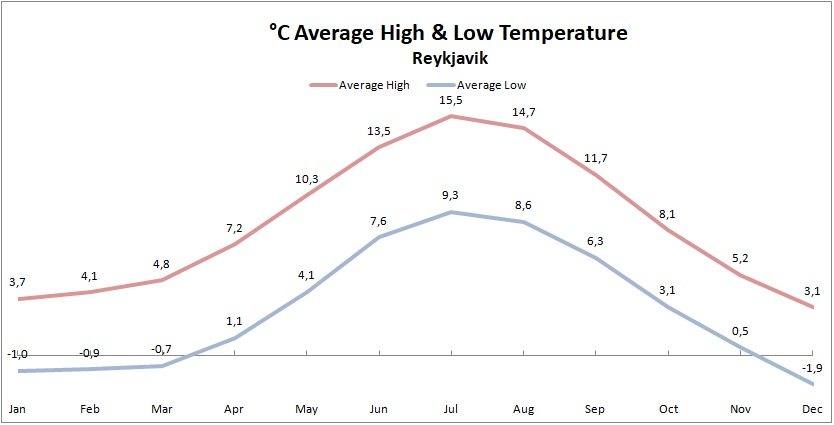 average high and low temperature in Iceland Celsius