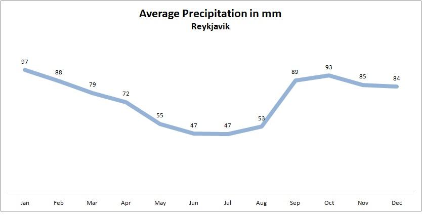 average precipitation in mm per month Reykjavik