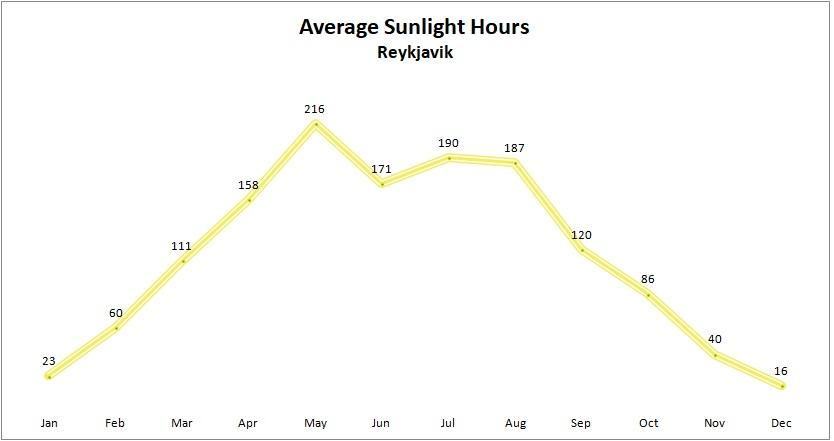 average sunlight hours Reykjavik